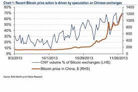 Инвестиции в биткоин или игра на бирже